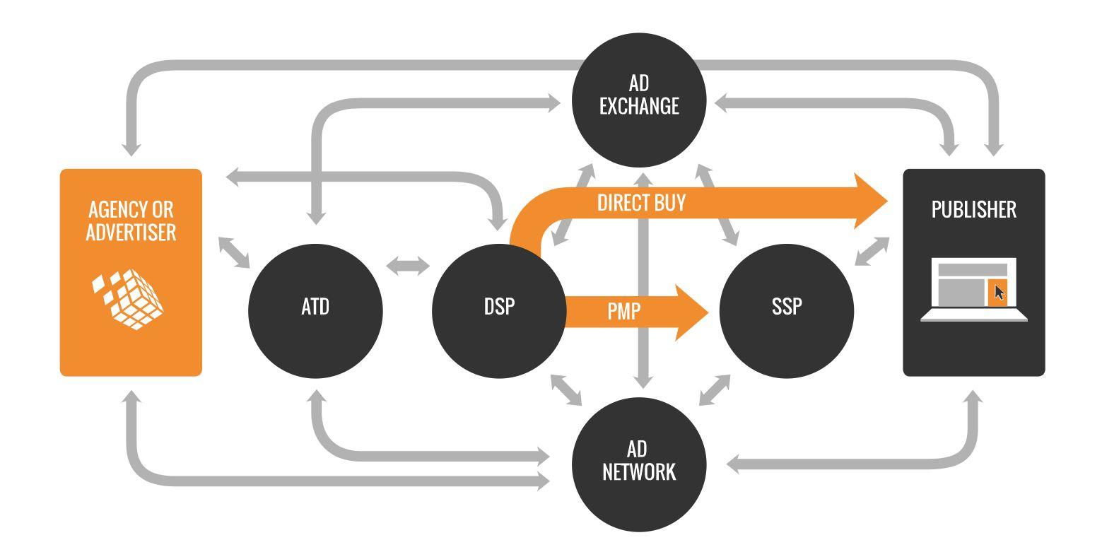 programmatic annonsering Trygg Media
